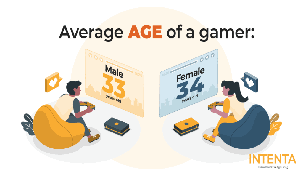 average age of a gamer